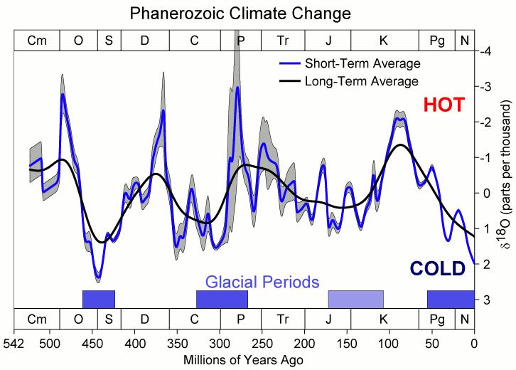 cambio climático - glaciaciones
