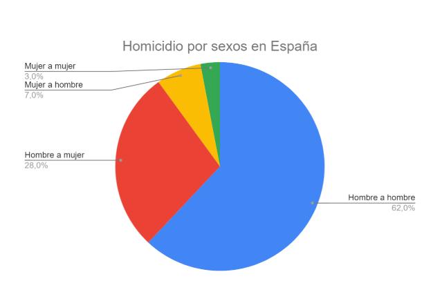 Homicidio en España